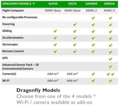 20121103200838-Dragonfly-Models