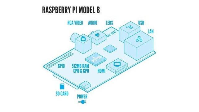 Raspberry Pi zawiesza się? zrób automatyczny restart