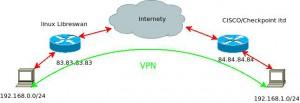 Libreswan – konfiguracja VPN