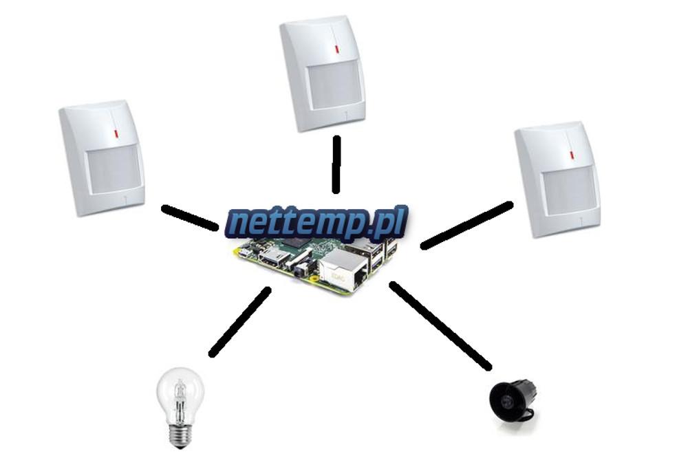Domowy alarm na Raspberry PI